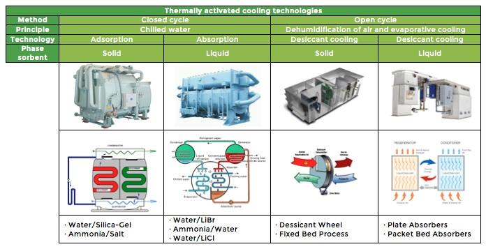 Chillers Thermally Activated Cooling Technologies